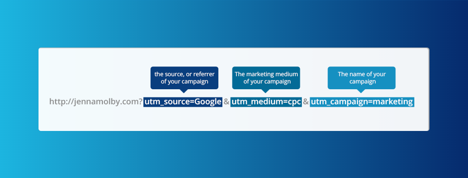 How To Use UTM Parameters to Capture Lead Source in Pardot